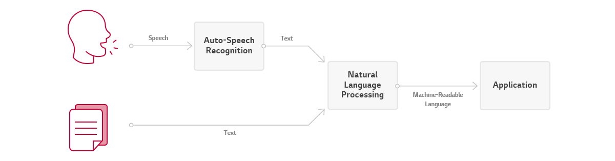 Process of NLP Engine