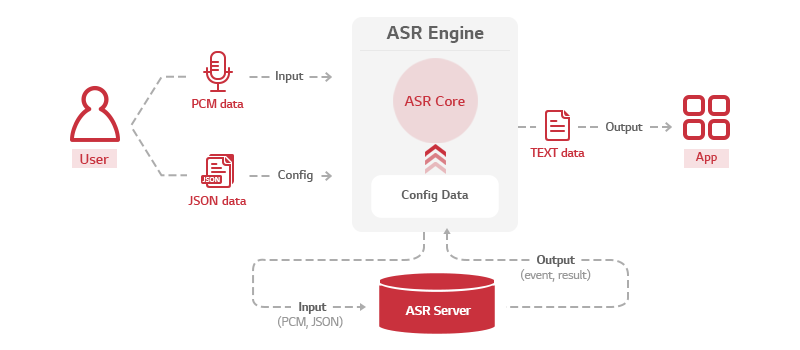 Image for the architecture of ASR Engine
