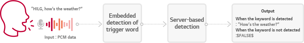 Image for the keyword detection process of HTWD Engine