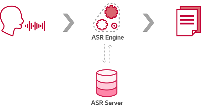 Image for the process of converting speech to text through ASR Engine