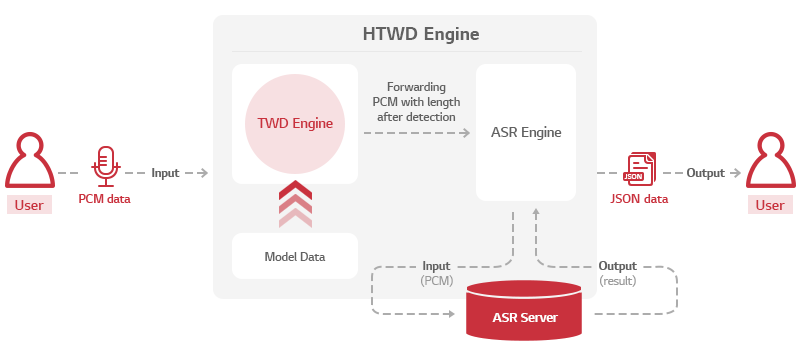 Image for the architecture of HTWD Engine