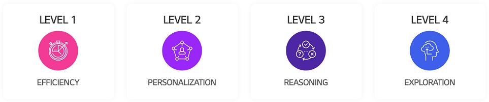 Development Levels of AI