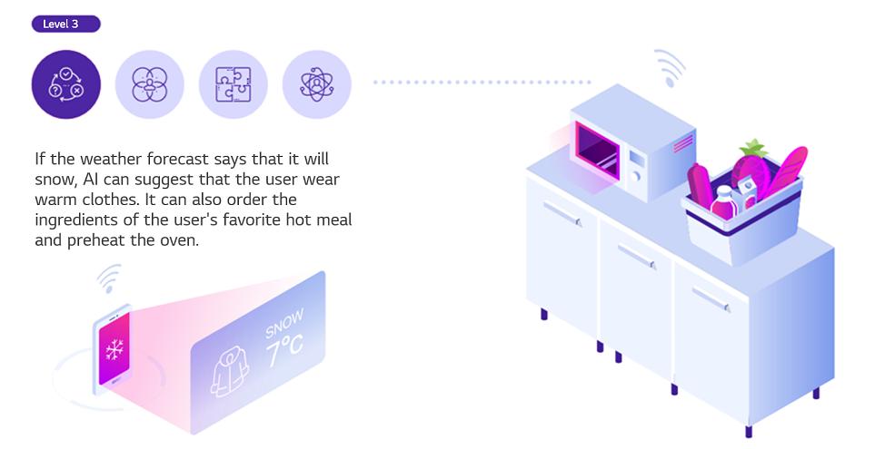 Example scenario of AI development